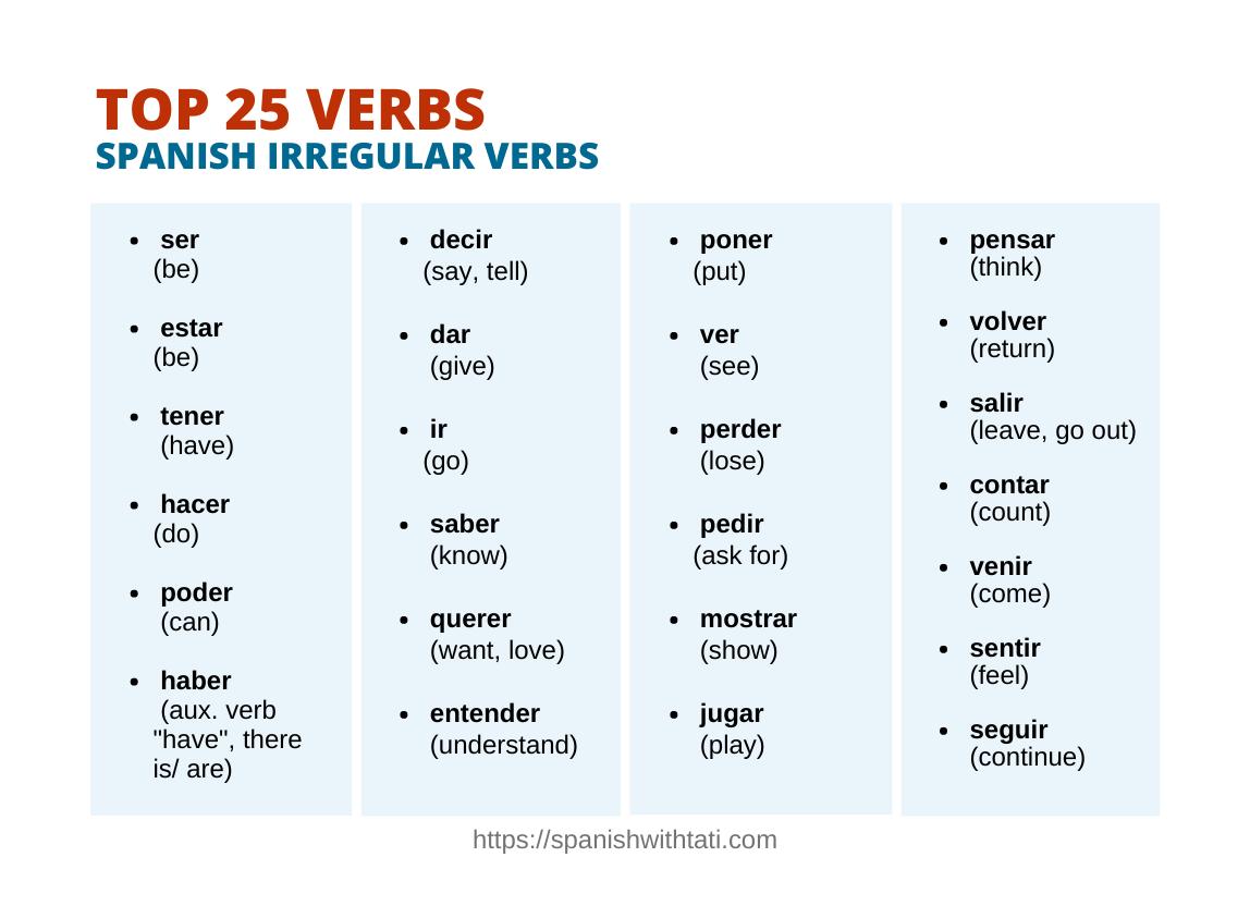 Top 25 Spanish Irregular Verbs