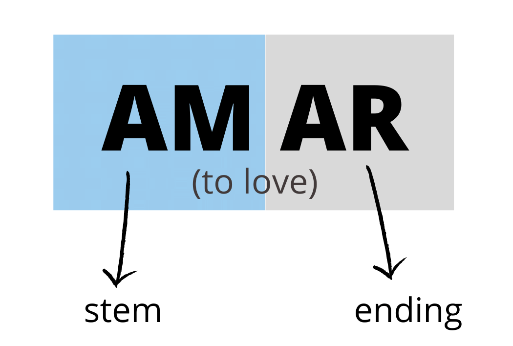 structure of Spanish verbs: stem and ending