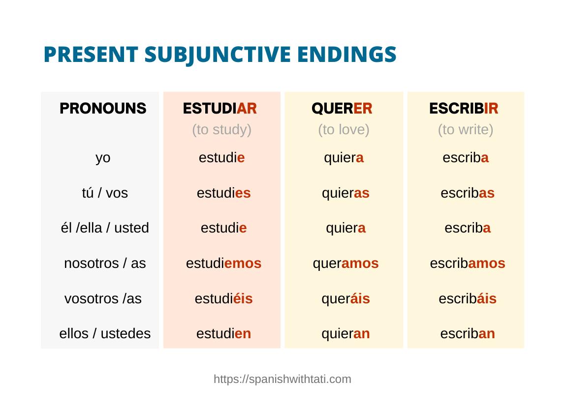 present subjunctive endings
