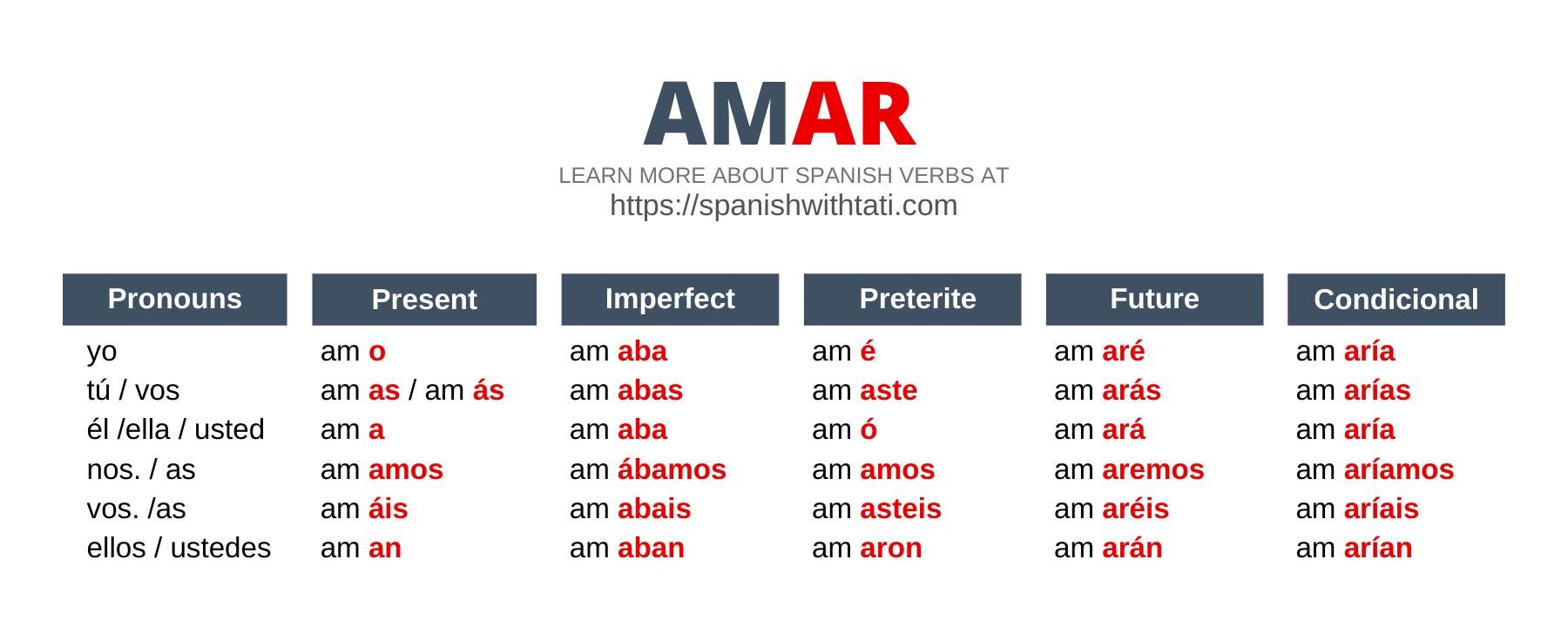 ar verbs conjugation