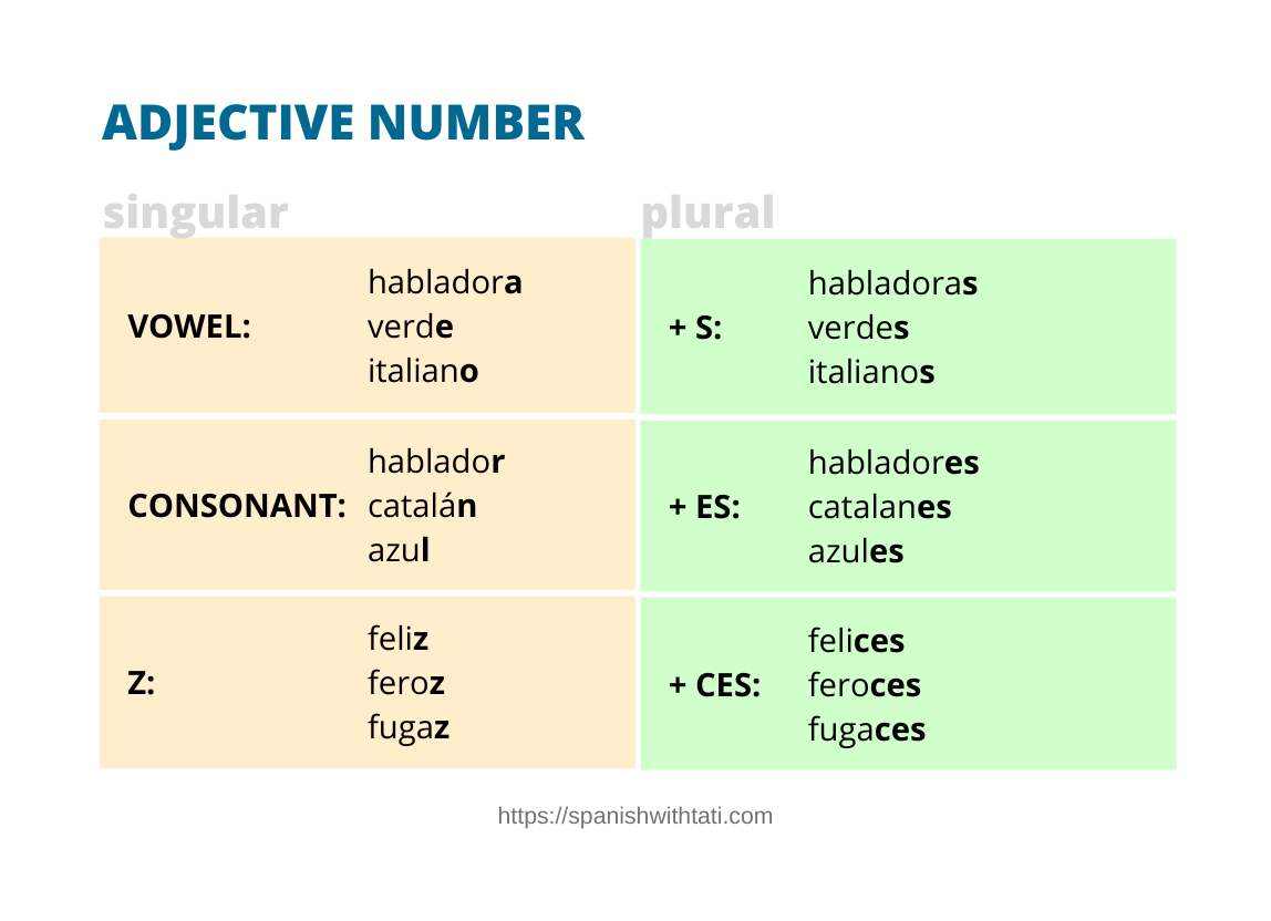 spanish adjective number rules