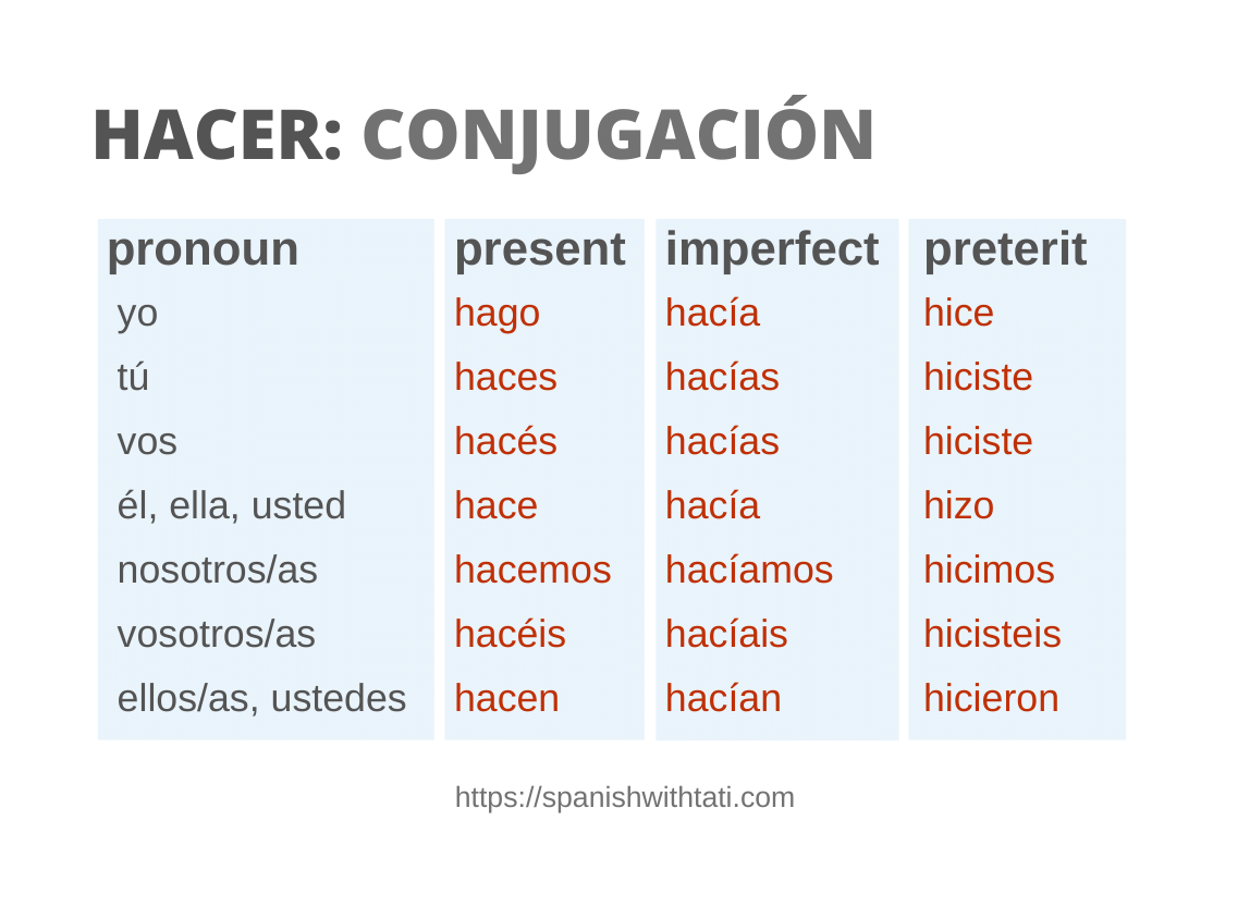 hacer conjugation chart